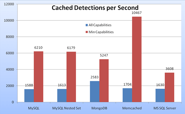 Cached Device Detection Performance in Tera-WURFL 2.1.3